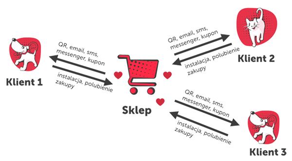 schemat tworzenia społeczności klientów