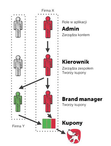 schemat działania zespolu - działanie 3