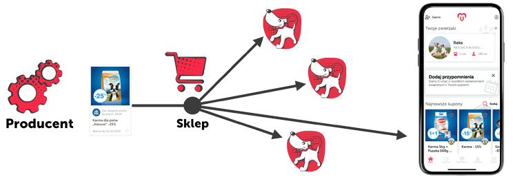 schemat działań producentów-dzialanie 2